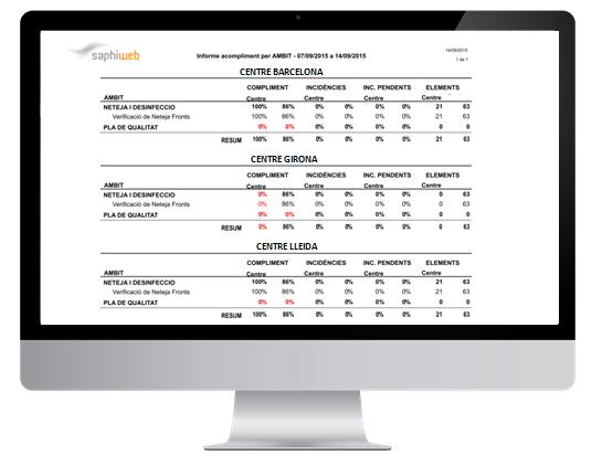 Métricas del software de seguridad alimentaria y sistemas APPCC SAPHI